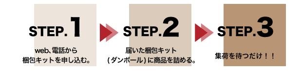 宅配買取3ステップ